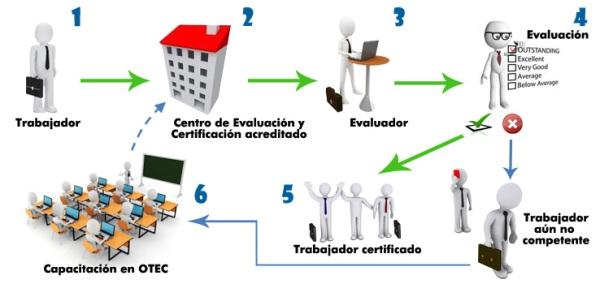 certificación-de-competencias1