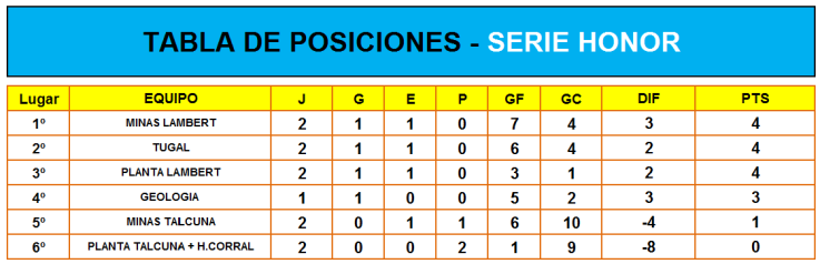 1. TABLA DE POSICIONES HONOR