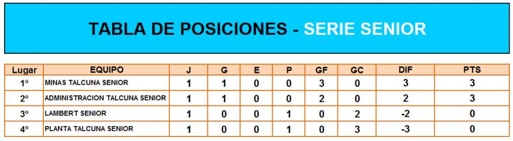 2. TABLA DE POSICIONES SENIOR