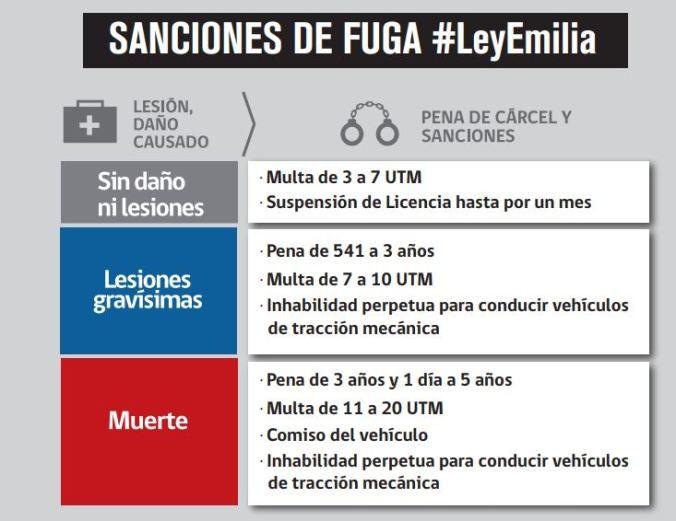 ley emilia 2