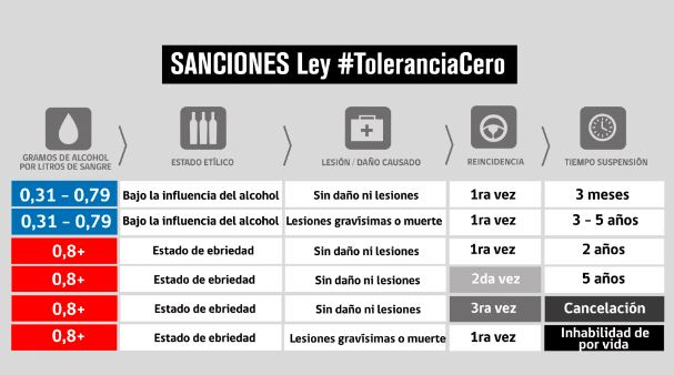 ley tolerancia cero